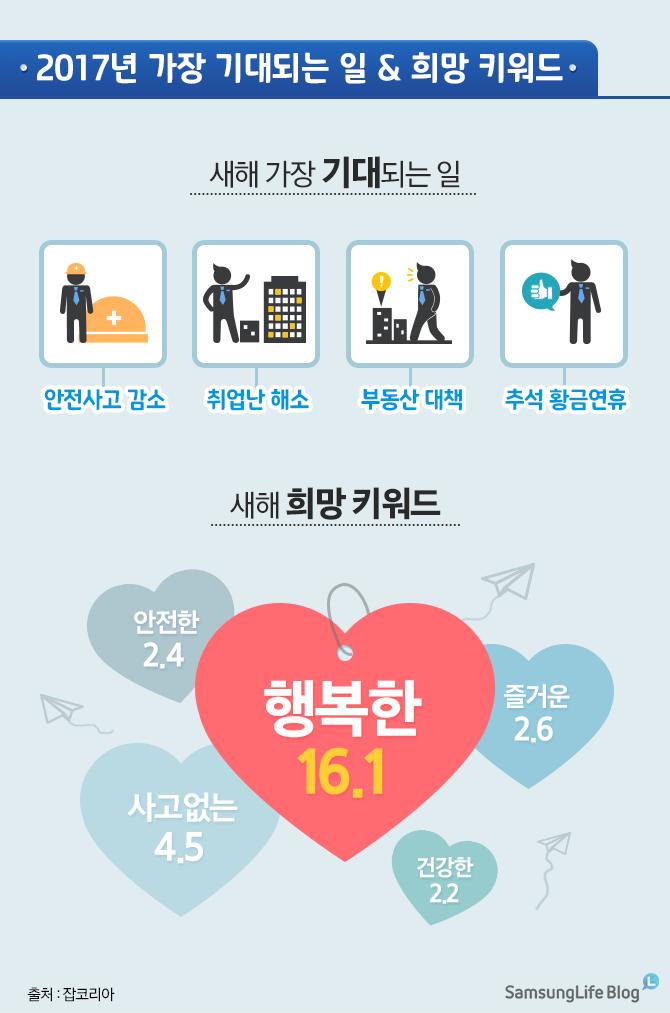 취업난, 부동산 대책, 추석 황금 연휴, 2017년 추석 연휴