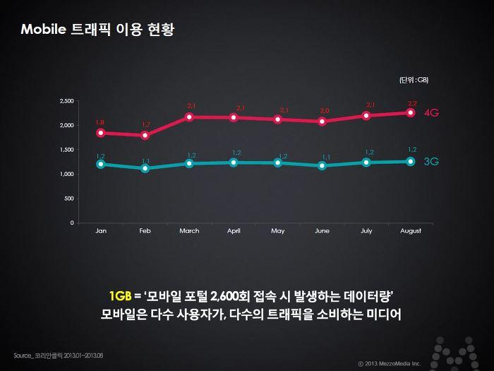 Mobile 트래픽 이용 현황 1GB = 모바일포털 2,600회 접속 시 발생하는 데이터량 모바일은 다수 사용자가, 다수의 트래픽을 소비하는 미디어