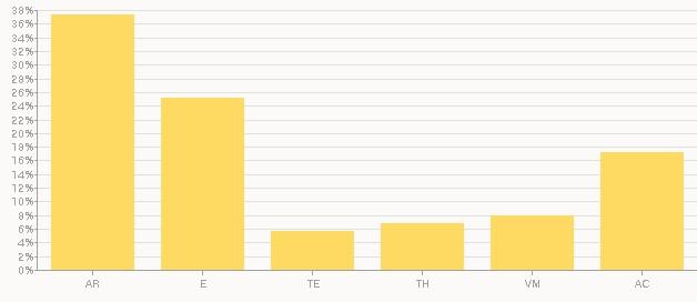 파워 영역 그래프