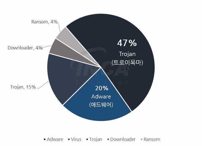 [그림] 2017년 5월 악성코드 유형 비율