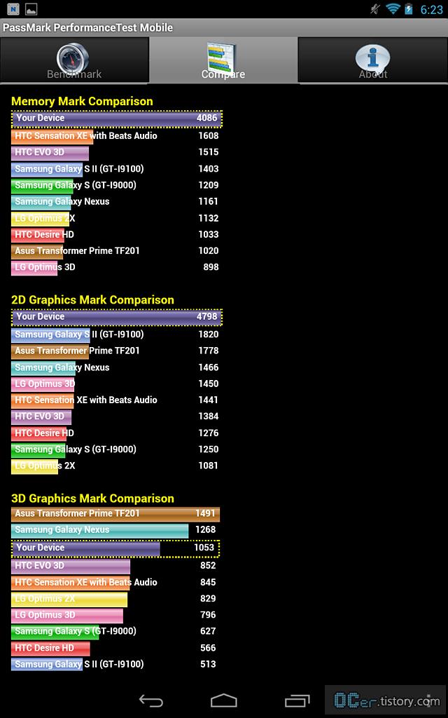 Slate7 Extreme 태블릿, hp slate7, 슬레이트7 익스트림, hp 슬레이트7 익스트림, Tegra Note 7, 테그라노트7, 테그라k1, 테그라4 성능, 엔비디아 쉴드, 테그라4i, 테그라노트, 엔비디아 테그라4, 스냅드래곤 800, 엑시노스, 저가 태블릿, w4, lg 태블릿pc, acer, 타블렛pc 추천, 태블릿pc, acer w4, lg 패드, LG G패드 8.3, acer 태블릿, Acer Iconia W4, g패드 8.3 후기, 윈도우 기반 태블릿, ces2014 삼성 태블릿, 삼성전자 태블릿, 저렴한태블릿pc추천, 삼성 애플, 갤럭시노트 12.2, 아이코니아, 리뷰, It, 타운리뷰, 이슈, 타운포토, 타운뉴스, 사진, IT리뷰, OCER, IT뉴스, ocer리뷰, 스마트폰