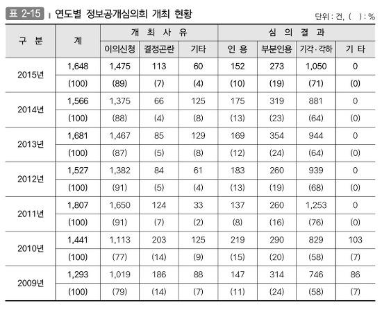 연도별 정보공개심의회 개최 현황입니다.
