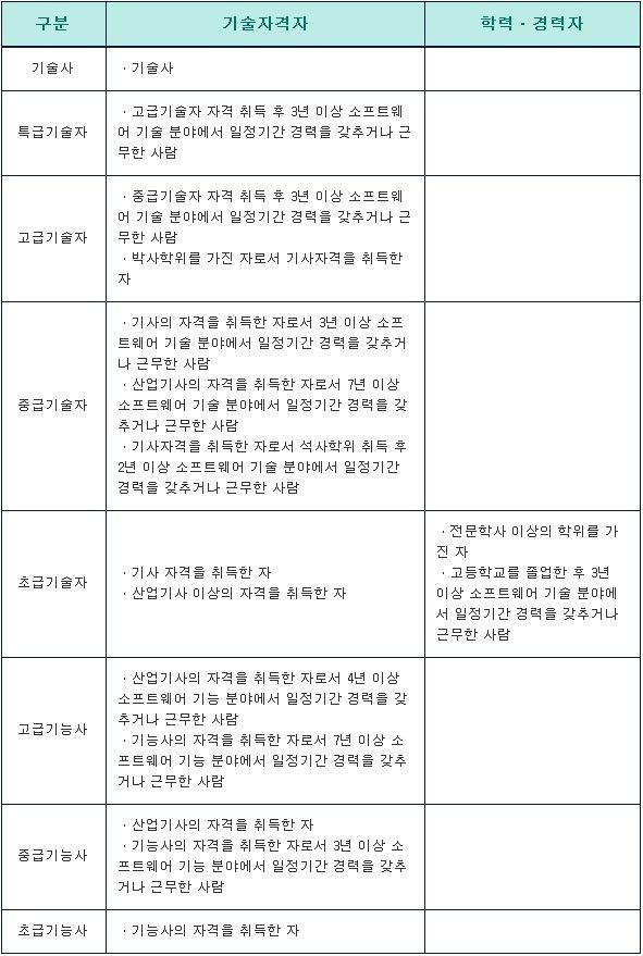 SW 기술자 등급분류 기준표 (2014)