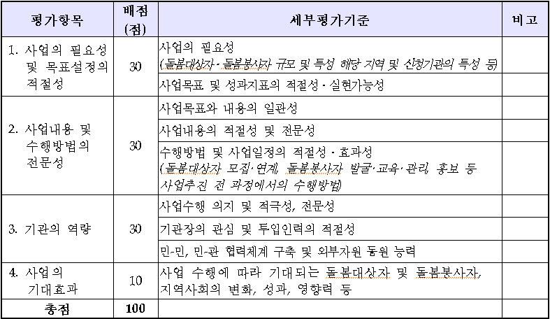 평가항목 및 배점표