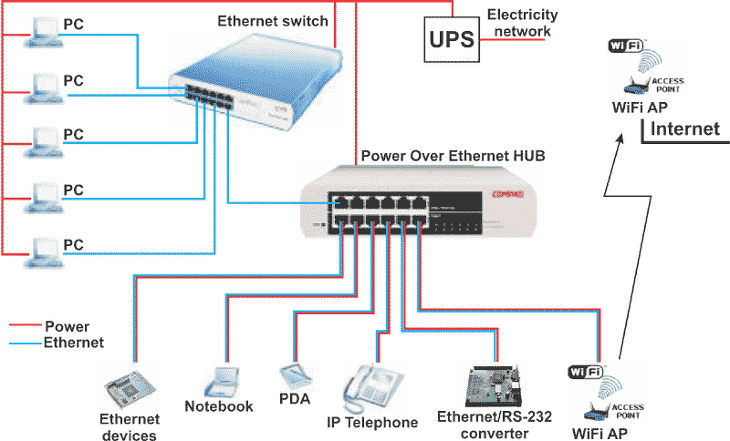 poe power over ethernet  uc744  uc54c uc544 ubcf4 uc790 oshw alchemist cctv wiring diagram connection cctv wiring diagrams & layouts