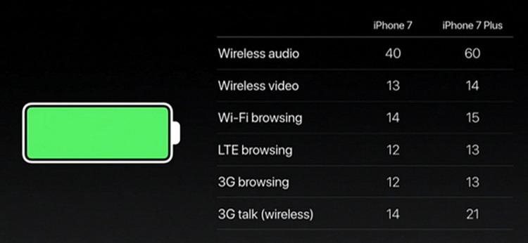 아이폰7, 7 플러스 배터리 타임