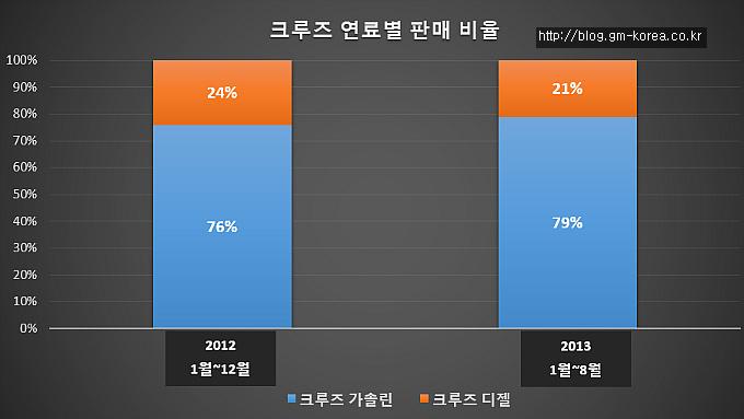 크루즈 연료별 판매 비율 막대 그래프