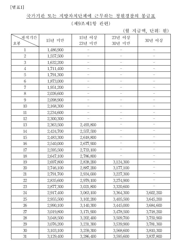 국가기관 또는 지방자치단체에 근무하는 청원경찰의 봉급표