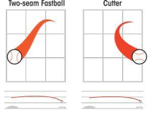 Brandon McCarthy Two-seam Fastball Cutter