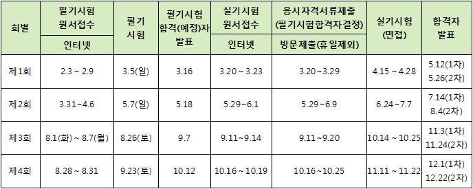 2017년도 한국산업인력공단 기술계(기사, 산업기사 등급) 및 서비스계 자격검정 일정