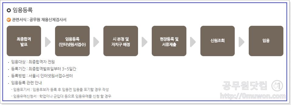 서울시 공무원 임용등록