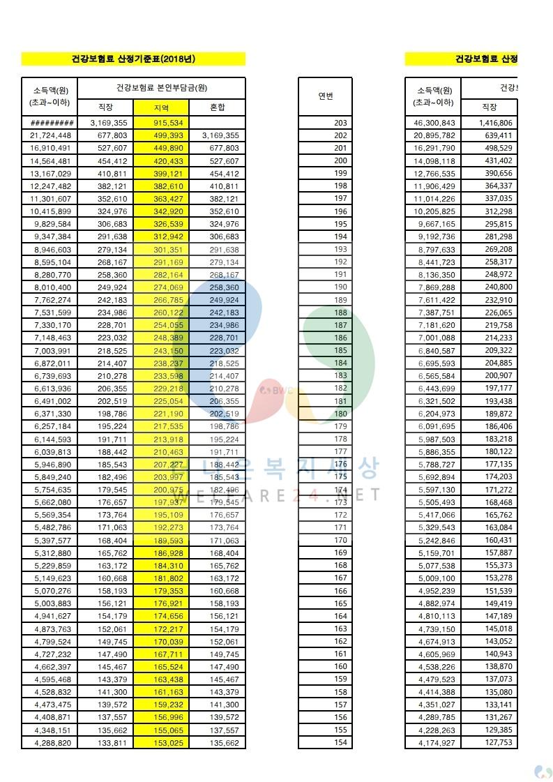 2018년도_건보료 본인부담금(건강보험료 본인부담금)+2018년 건강보험료 산정기준표