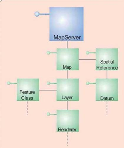 ArcGis 데스크탑 프로그래밍
