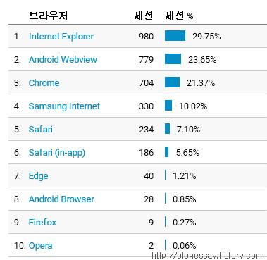 인터넷 매체별 사용자 유입 분석::OmnisLog