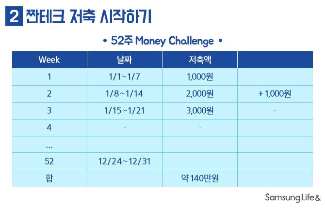짠테크 저축 52주 Money Challenge