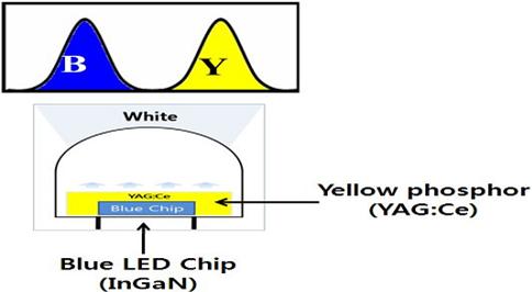 Blue LED Chip위에 YAGCe Yellow 형광체를 도포하여 백색광원을 얻는 계략도