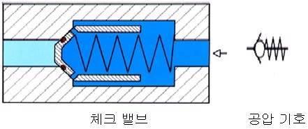 체크 밸브와 공압 기호