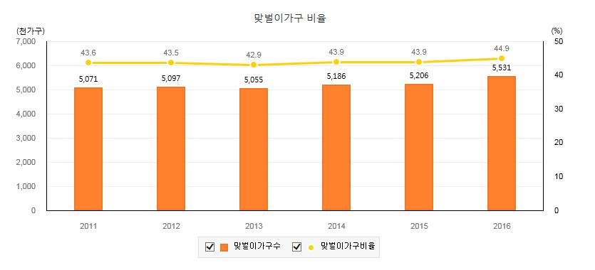 맞벌이 가구 비율(2016년 기준)