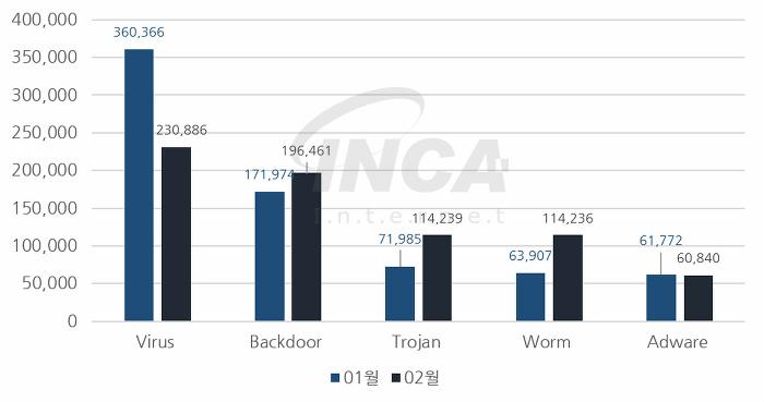 [그림] 2018년 02월 악성코드 진단 수 전월 비교