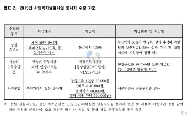 별표2. 2019년 사회복지생활시설 종사자 수당 기준