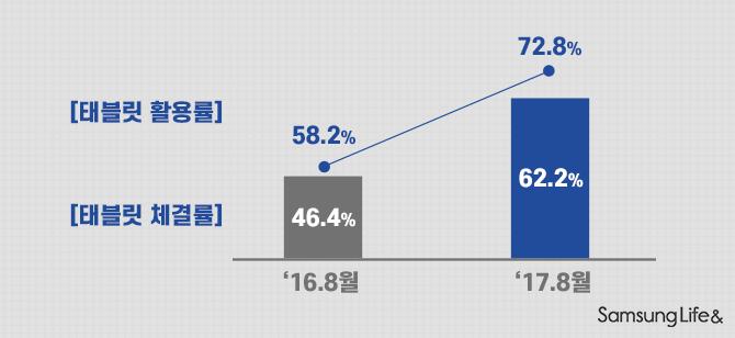 삼성생명 전속 컨설턴트 태블릿 활용률 체결률