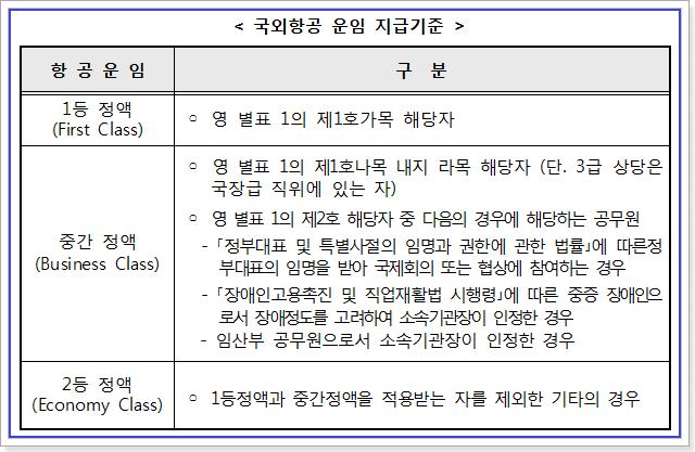 공무원 국외항공 운임 지급기준