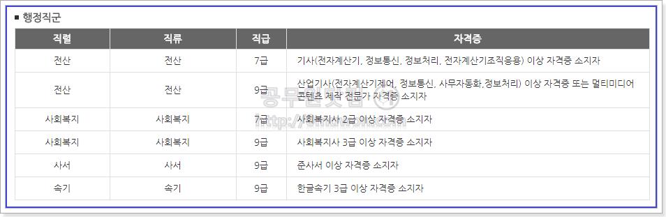 서울시 공무원 행정직군 응시자격